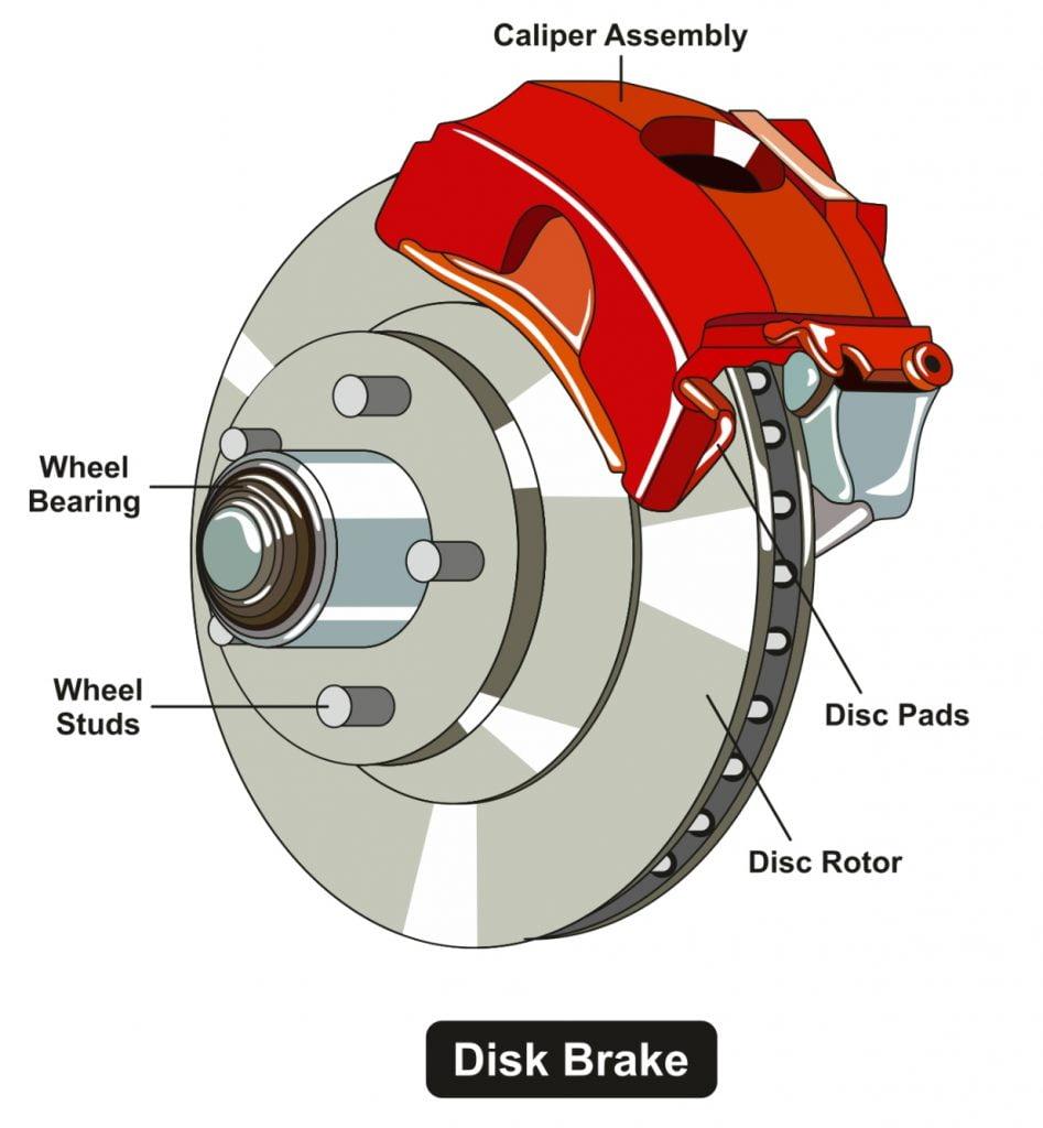 تاریخچه سیستم های ایمنی خودرو ترمزهای دیسکی